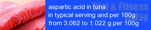 aspartic acid in tuna information and values per serving and 100g