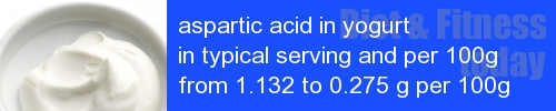 aspartic acid in yogurt information and values per serving and 100g