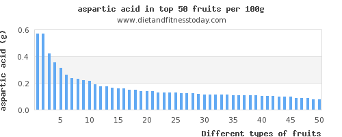 fruits aspartic acid per 100g
