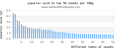 snacks aspartic acid per 100g
