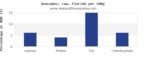 calories and nutrition facts in avocado per 100g