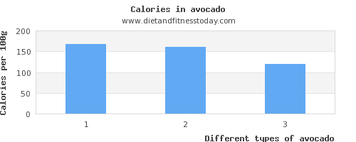 avocado fat per 100g