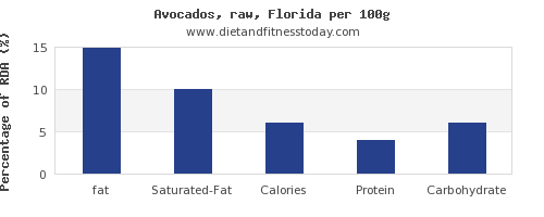 fat and nutrition facts in avocado per 100g