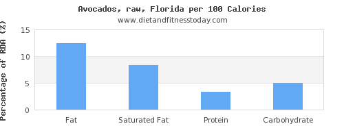 fat and nutrition facts in avocado per 100 calories