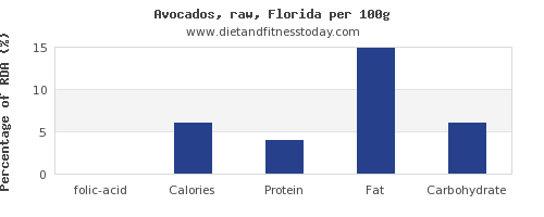 folic acid and nutrition facts in avocado per 100g