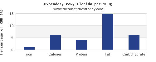 iron and nutrition facts in avocado per 100g