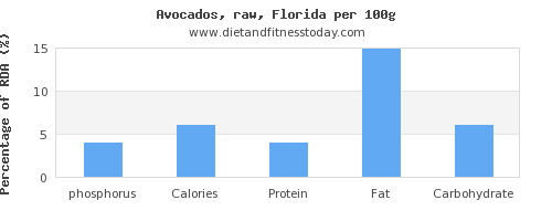 phosphorus and nutrition facts in avocado per 100g
