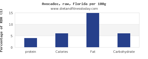 protein and nutrition facts in avocado per 100g