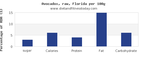 sugar and nutrition facts in avocado per 100g
