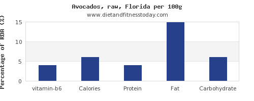 vitamin b6 and nutrition facts in avocado per 100g