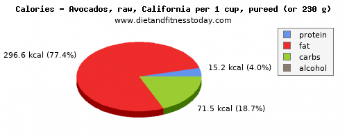 vitamin k, calories and nutritional content in avocado