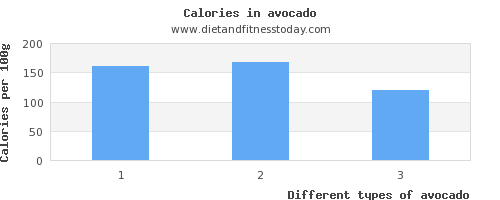 avocado vitamin a per 100g