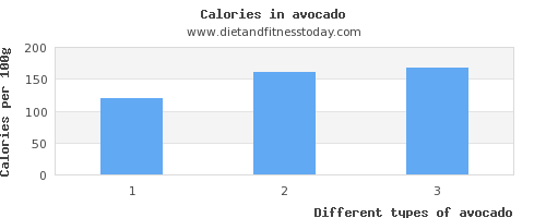 avocado vitamin d per 100g