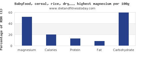 magnesium and nutrition facts in baby food per 100g
