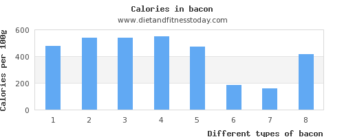 bacon aspartic acid per 100g