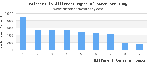 bacon calories per 100g