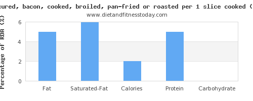 fat and nutritional content in bacon