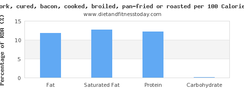 fat and nutrition facts in bacon per 100 calories