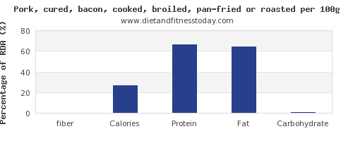 fiber and nutrition facts in bacon per 100g