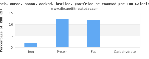 iron and nutrition facts in bacon per 100 calories