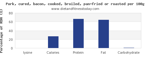 lysine and nutrition facts in bacon per 100g