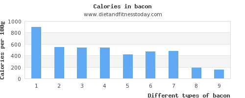 bacon monounsaturated fat per 100g