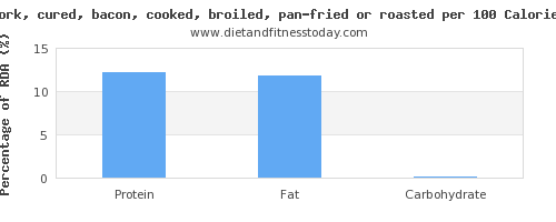 monounsaturated fat and nutrition facts in bacon per 100 calories