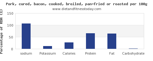 sodium and nutrition facts in bacon per 100g
