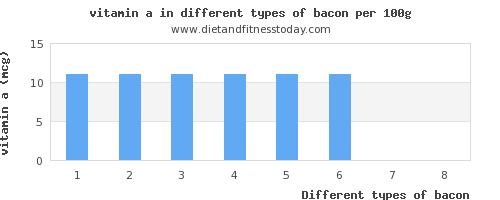 bacon vitamin a per 100g