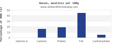 vitamin k and nutrition facts in bacon per 100g