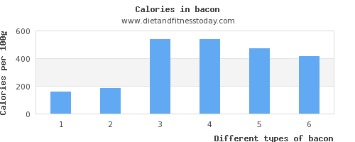 bacon vitamin d per 100g