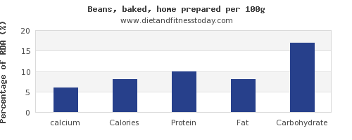 calcium and nutrition facts in baked beans per 100g