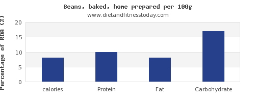 calories and nutrition facts in baked beans per 100g