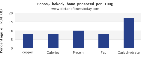 copper and nutrition facts in baked beans per 100g