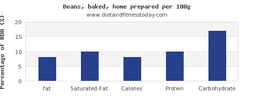 fat and nutrition facts in baked beans per 100g