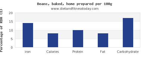 iron and nutrition facts in baked beans per 100g