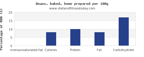 monounsaturated fat and nutrition facts in baked beans per 100g