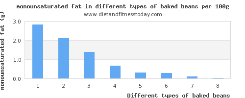 baked beans monounsaturated fat per 100g