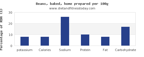potassium and nutrition facts in baked beans per 100g