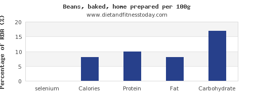 selenium and nutrition facts in baked beans per 100g