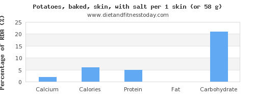 calcium and nutritional content in baked potato