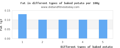 baked potato nutritional value per 100g