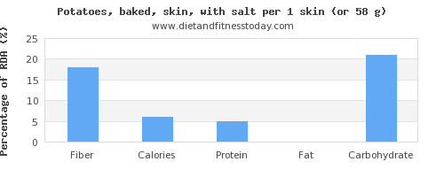 fiber and nutritional content in baked potato