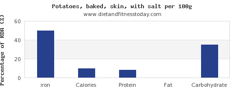 iron and nutrition facts in baked potato per 100g