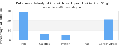 iron and nutritional content in baked potato