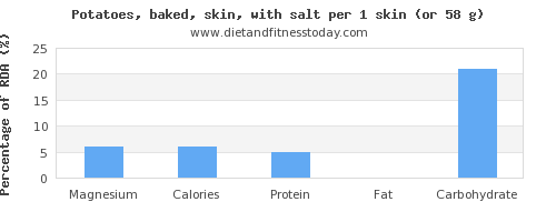 magnesium and nutritional content in baked potato