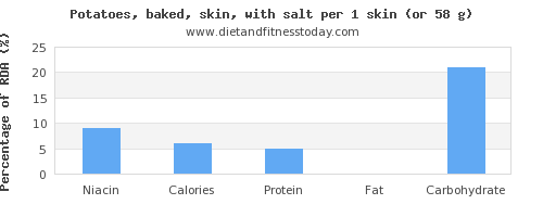 niacin and nutritional content in baked potato