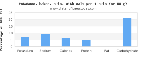 potassium and nutritional content in baked potato