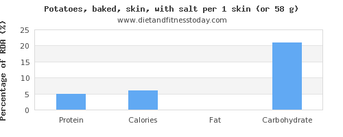 protein and nutritional content in baked potato