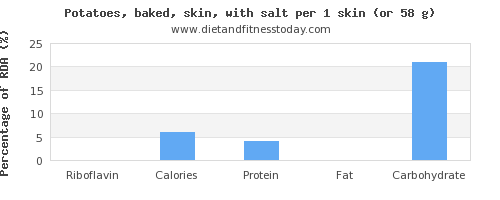 riboflavin and nutritional content in baked potato
